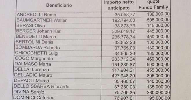 Vitalizi e pensioni una valanga di euro ai consiglieri for Pensioni a bressanone